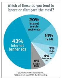 AdweekMedia/Harris Poll says banner ads aren't cutting it.